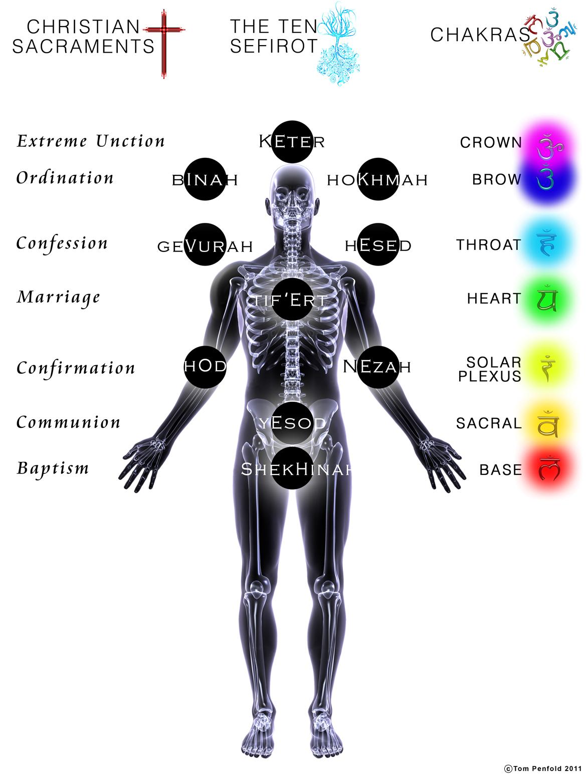 Anatomy Of The Sacred