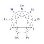 400px-Enneagram_as_an_octave.svg